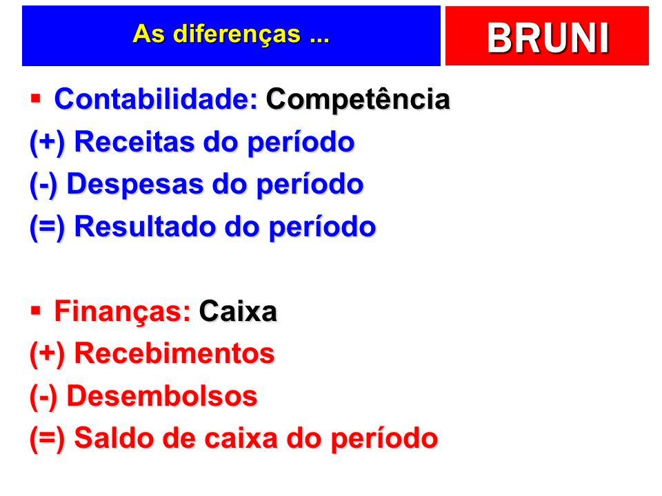 Contabilidade: Competência (+) Receitas do período