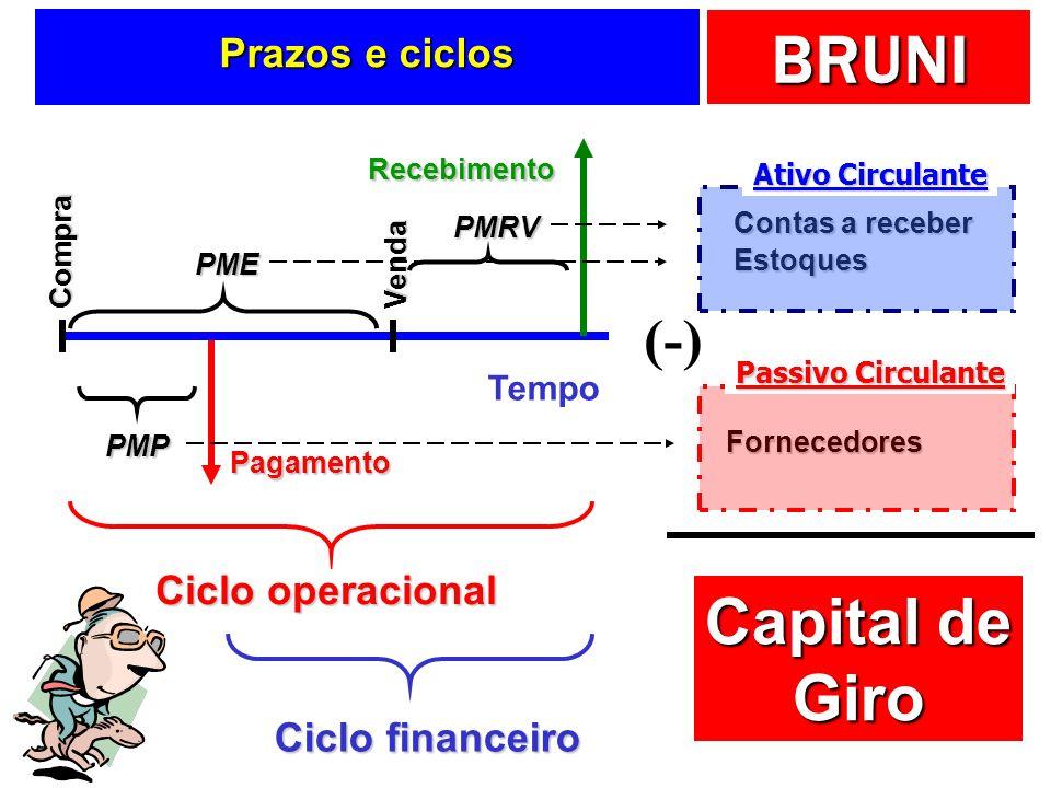 Capital de Giro (-) Prazos e ciclos Ciclo operacional Ciclo financeiro
