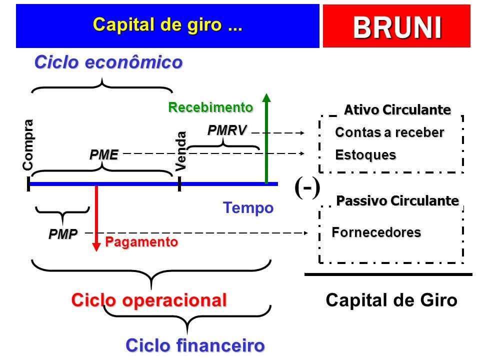 (-) Capital de giro ... Ciclo econômico Ciclo operacional