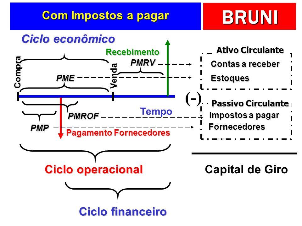 (-) Com Impostos a pagar Ciclo econômico Ciclo operacional
