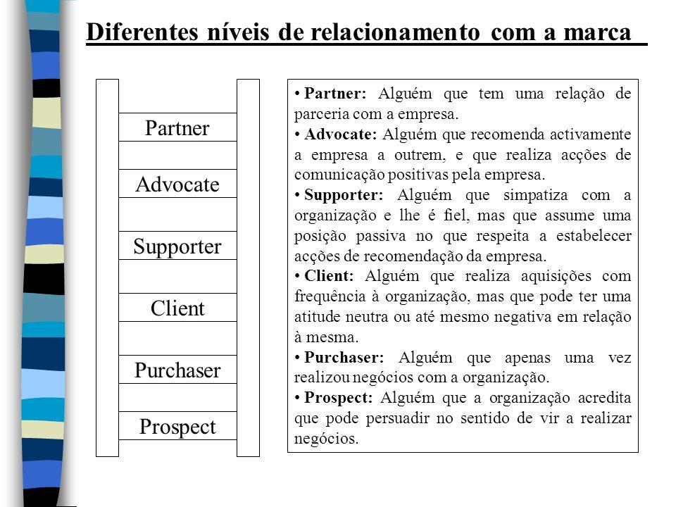 Diferentes níveis de relacionamento com a marca