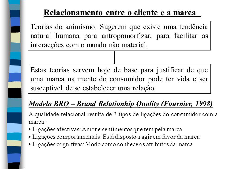 Relacionamento entre o cliente e a marca