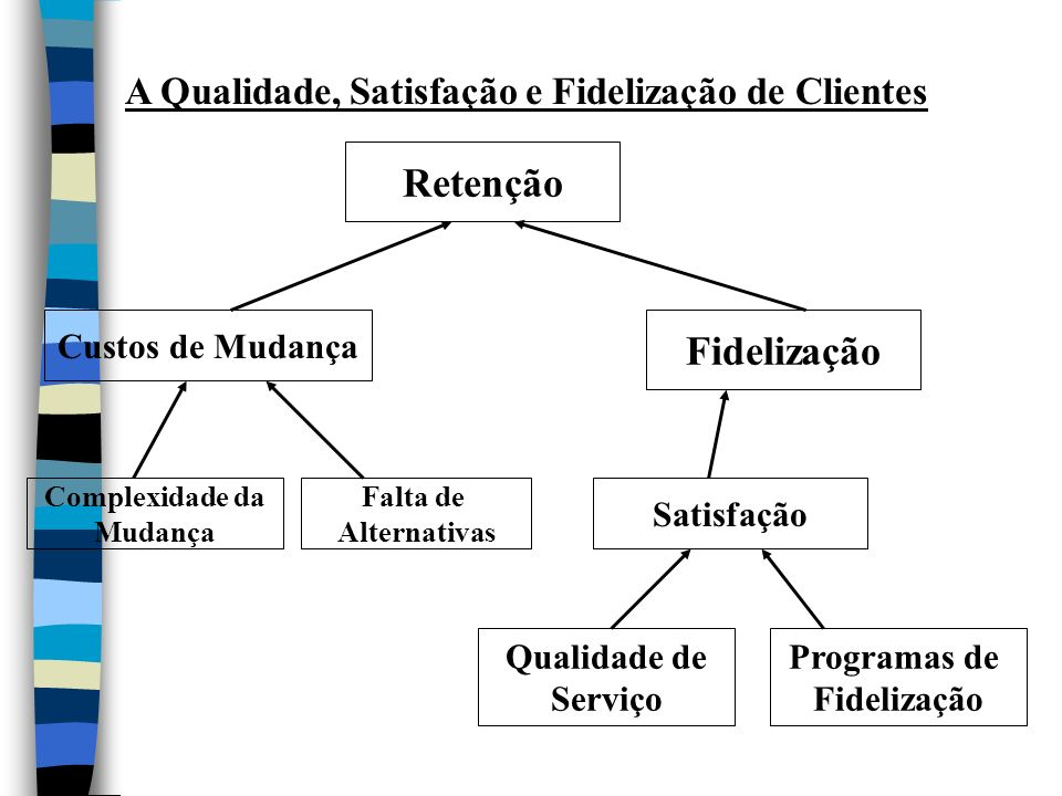 A Qualidade, Satisfação e Fidelização de Clientes