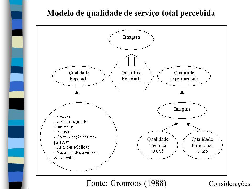 Modelo de qualidade de serviço total percebida