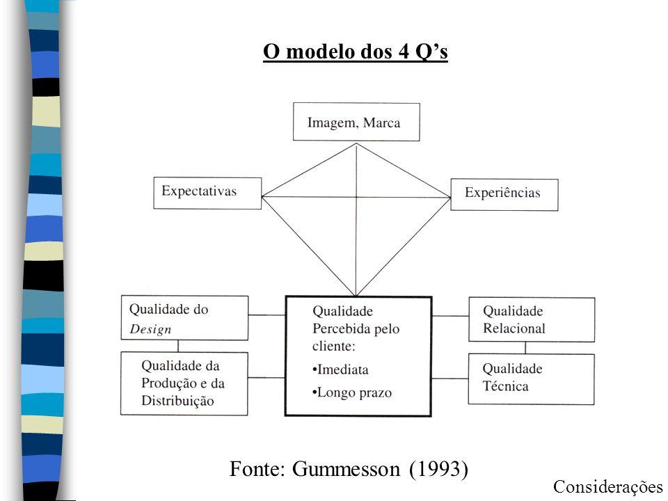 O modelo dos 4 Q's Fonte: Gummesson (1993) Considerações