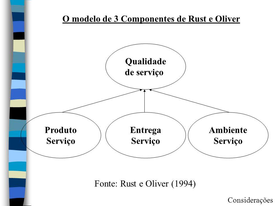 Qualidade de serviço Produto Serviço Entrega Serviço Ambiente Serviço