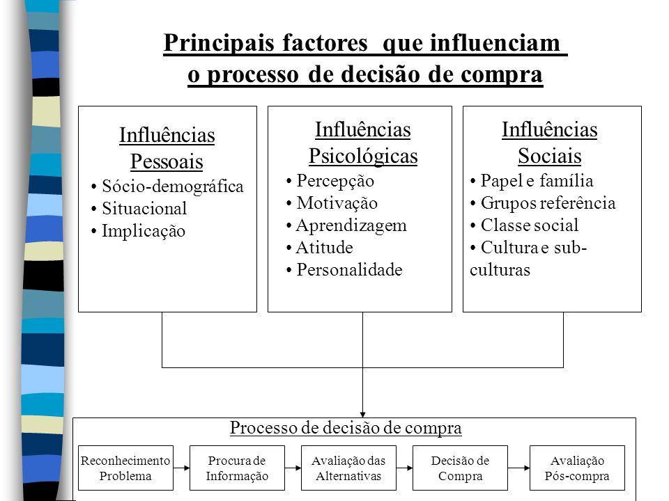 Principais factores que influenciam o processo de decisão de compra