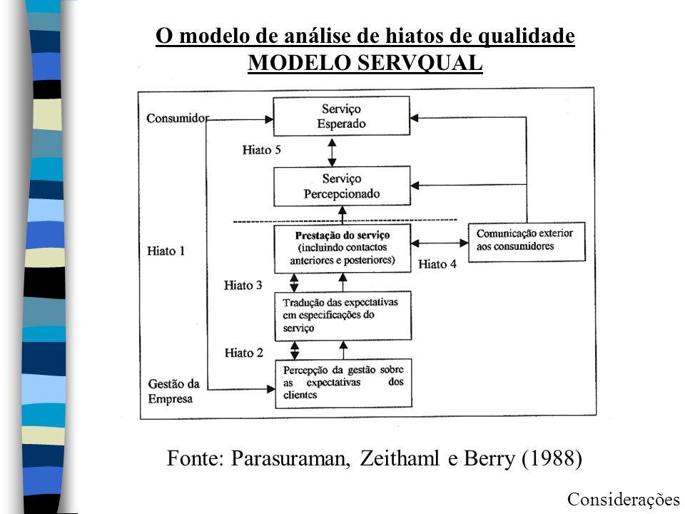O modelo de análise de hiatos de qualidade