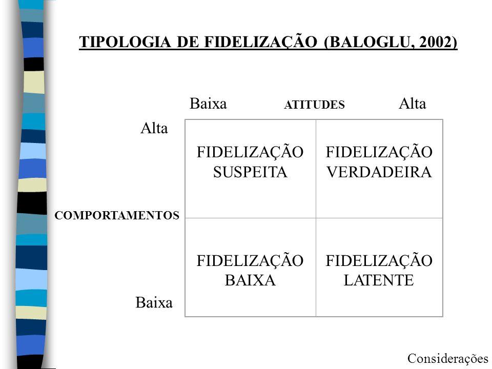 TIPOLOGIA DE FIDELIZAÇÃO (BALOGLU, 2002)