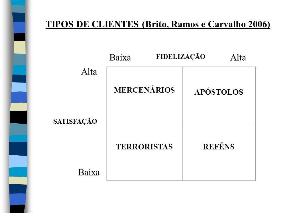 TIPOS DE CLIENTES (Brito, Ramos e Carvalho 2006)