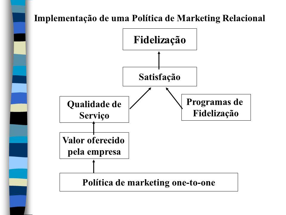 Fidelização Implementação de uma Política de Marketing Relacional
