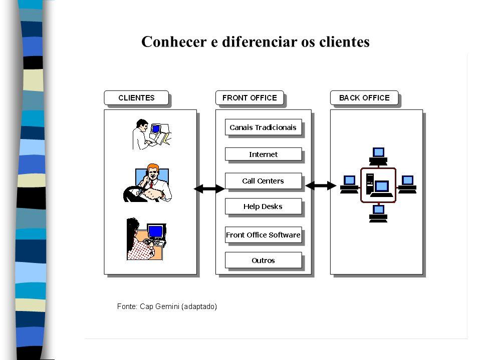 Conhecer e diferenciar os clientes