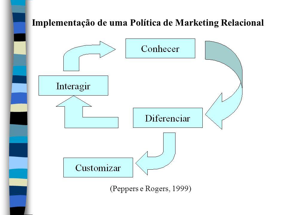 Implementação de uma Política de Marketing Relacional