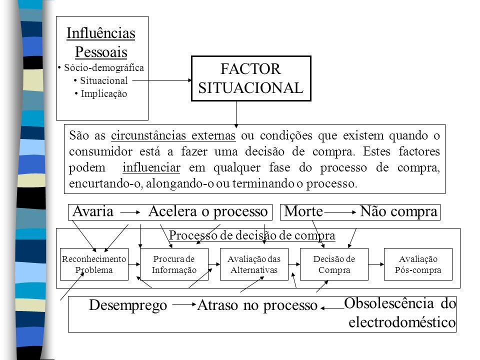 Influências Pessoais FACTOR SITUACIONAL Avaria Acelera o processo
