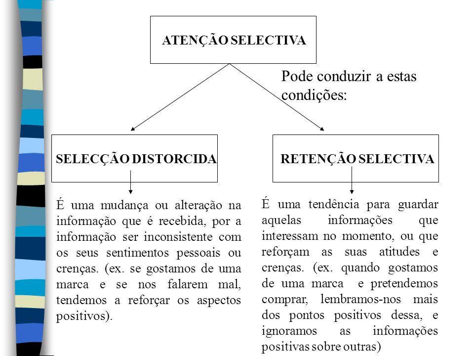 Pode conduzir a estas condições: ATENÇÃO SELECTIVA SELECÇÃO DISTORCIDA