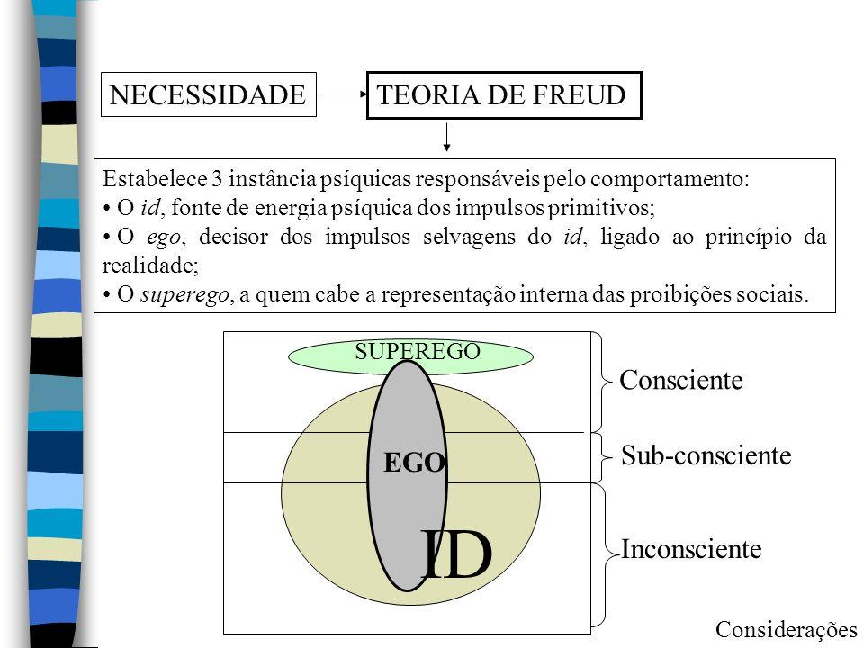 ID NECESSIDADE TEORIA DE FREUD Consciente Sub-consciente EGO