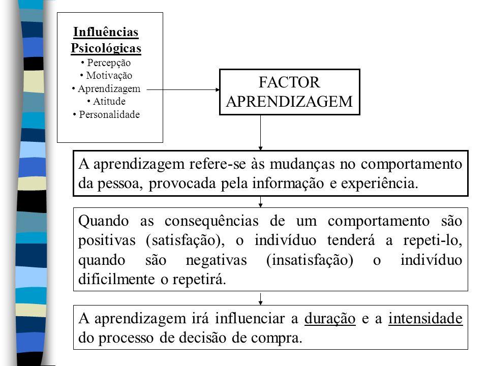 Influências Psicológicas. Percepção. Motivação. Aprendizagem. Atitude. Personalidade. FACTOR.