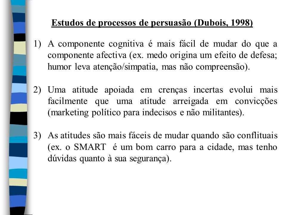 Estudos de processos de persuasão (Dubois, 1998)
