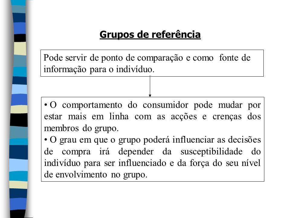 Grupos de referência Pode servir de ponto de comparação e como fonte de informação para o indivíduo.