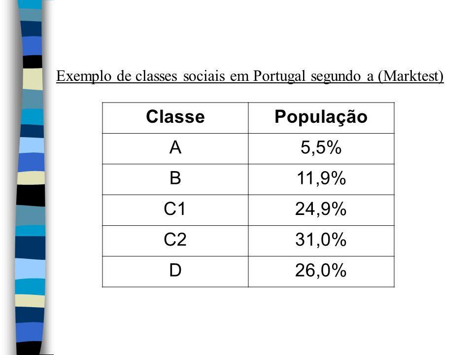 Classe População A 5,5% B 11,9% C1 24,9% C2 31,0% D 26,0%