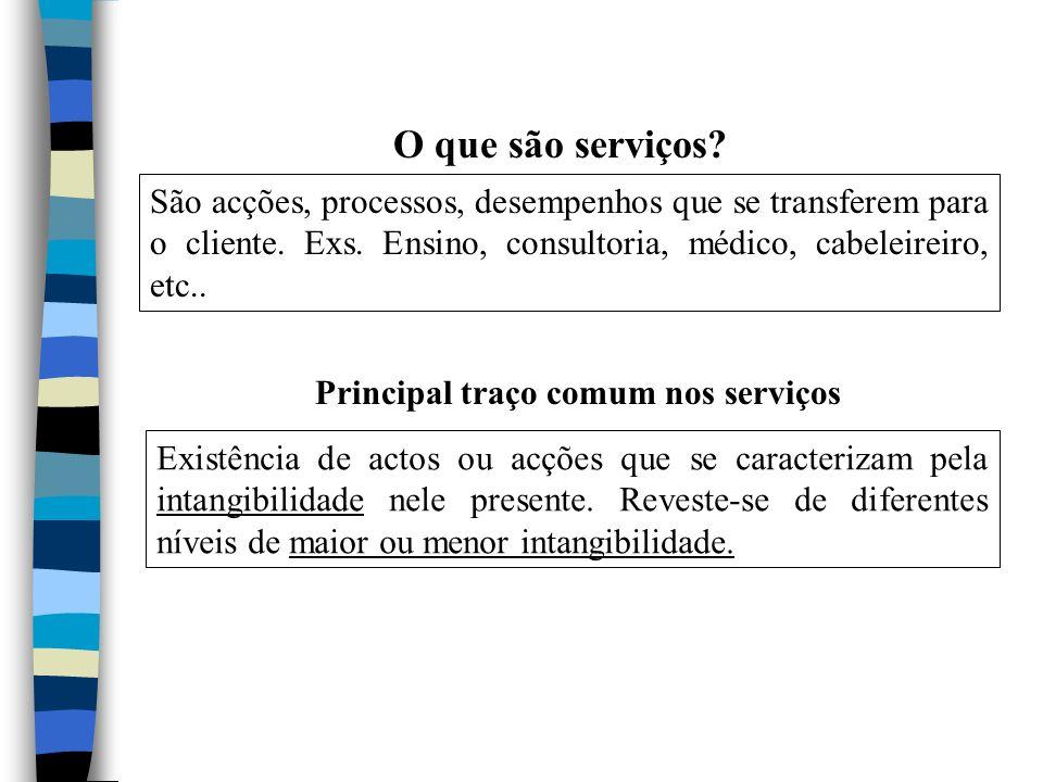O que são serviços São acções, processos, desempenhos que se transferem para o cliente. Exs. Ensino, consultoria, médico, cabeleireiro, etc..