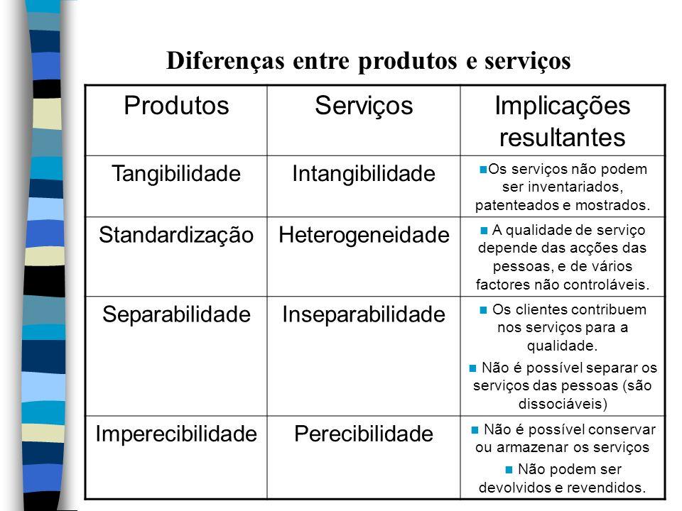 Diferenças entre produtos e serviços Produtos Serviços