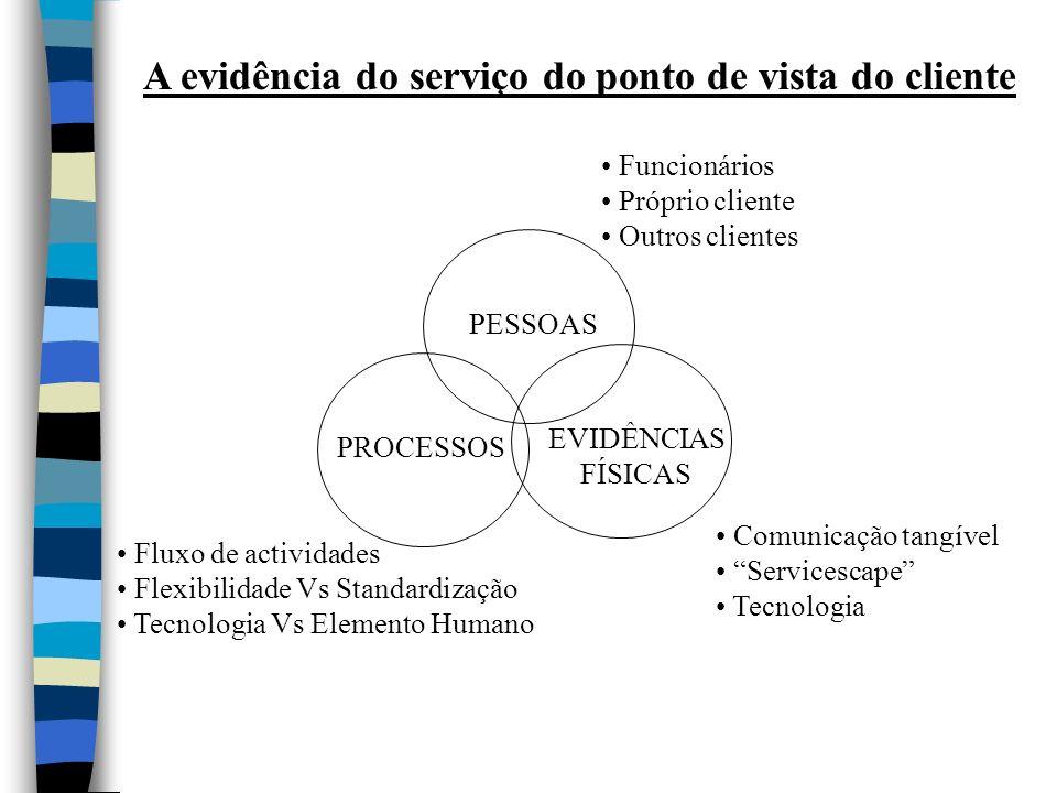 A evidência do serviço do ponto de vista do cliente
