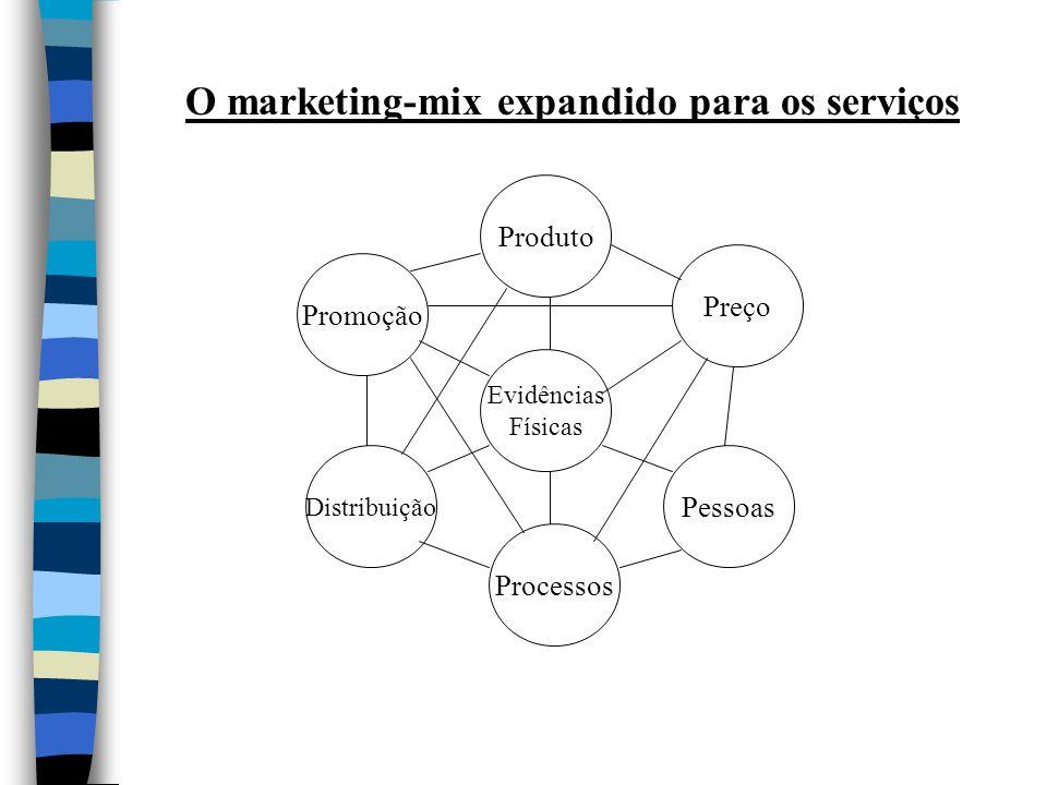 O marketing-mix expandido para os serviços
