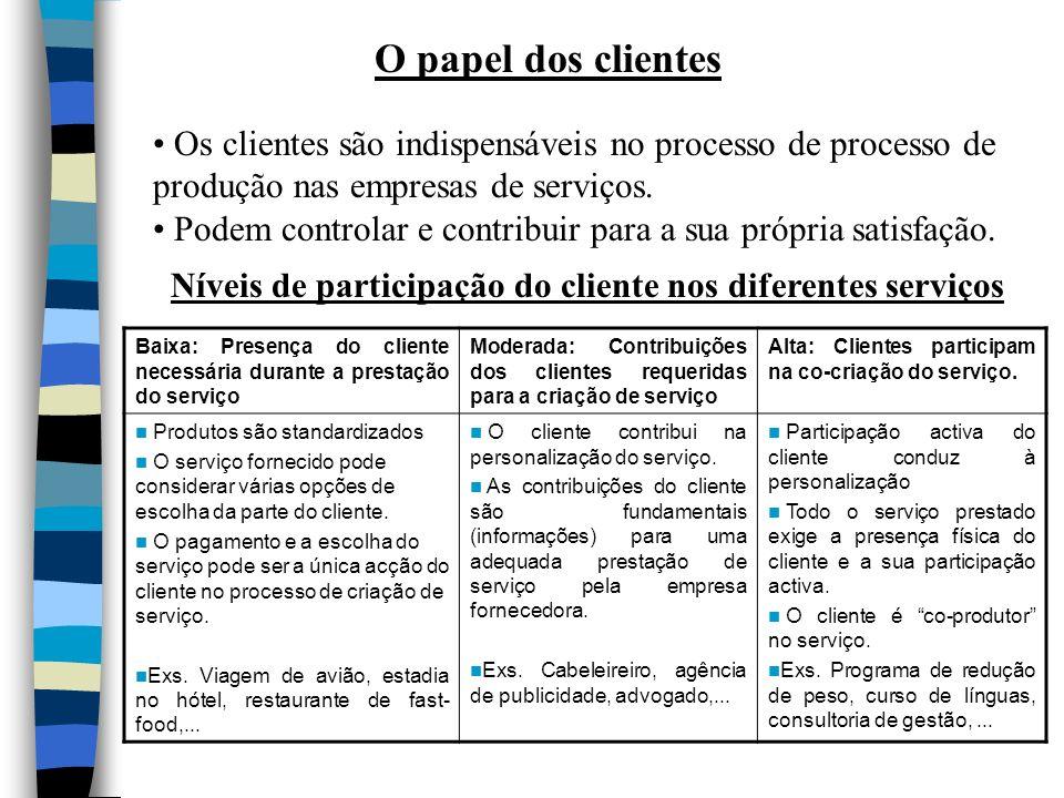 O papel dos clientes Os clientes são indispensáveis no processo de processo de. produção nas empresas de serviços.