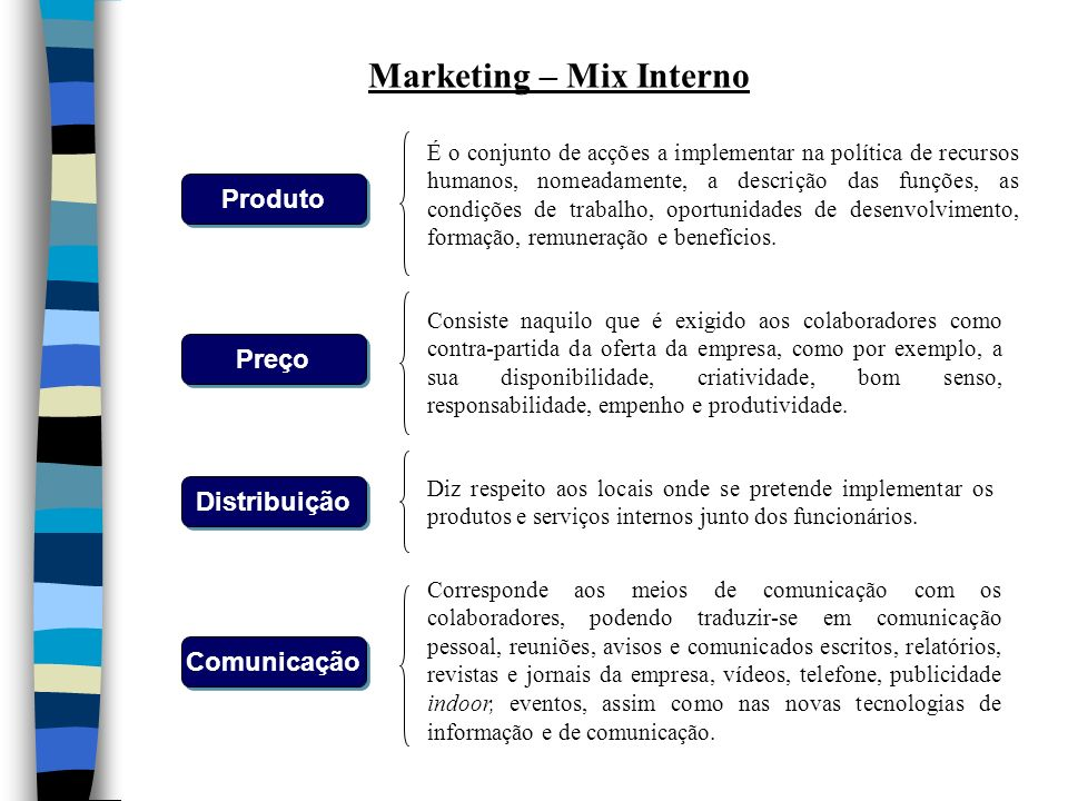 Marketing – Mix Interno