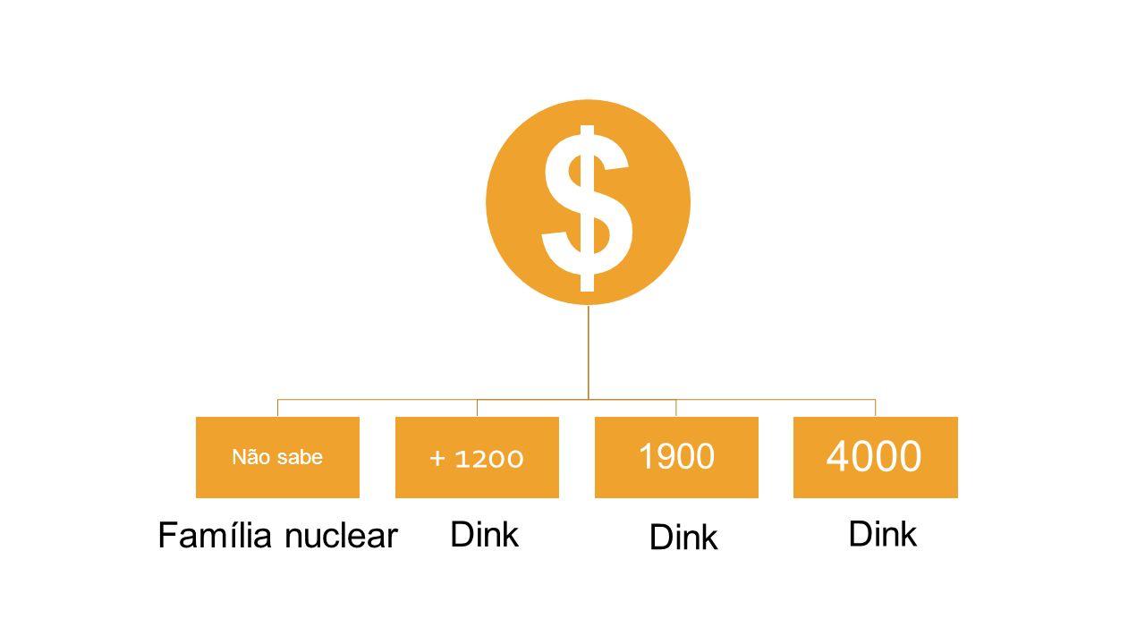 $ Não sabe + 1200 1900 4000 Família nuclear Dink Dink Dink