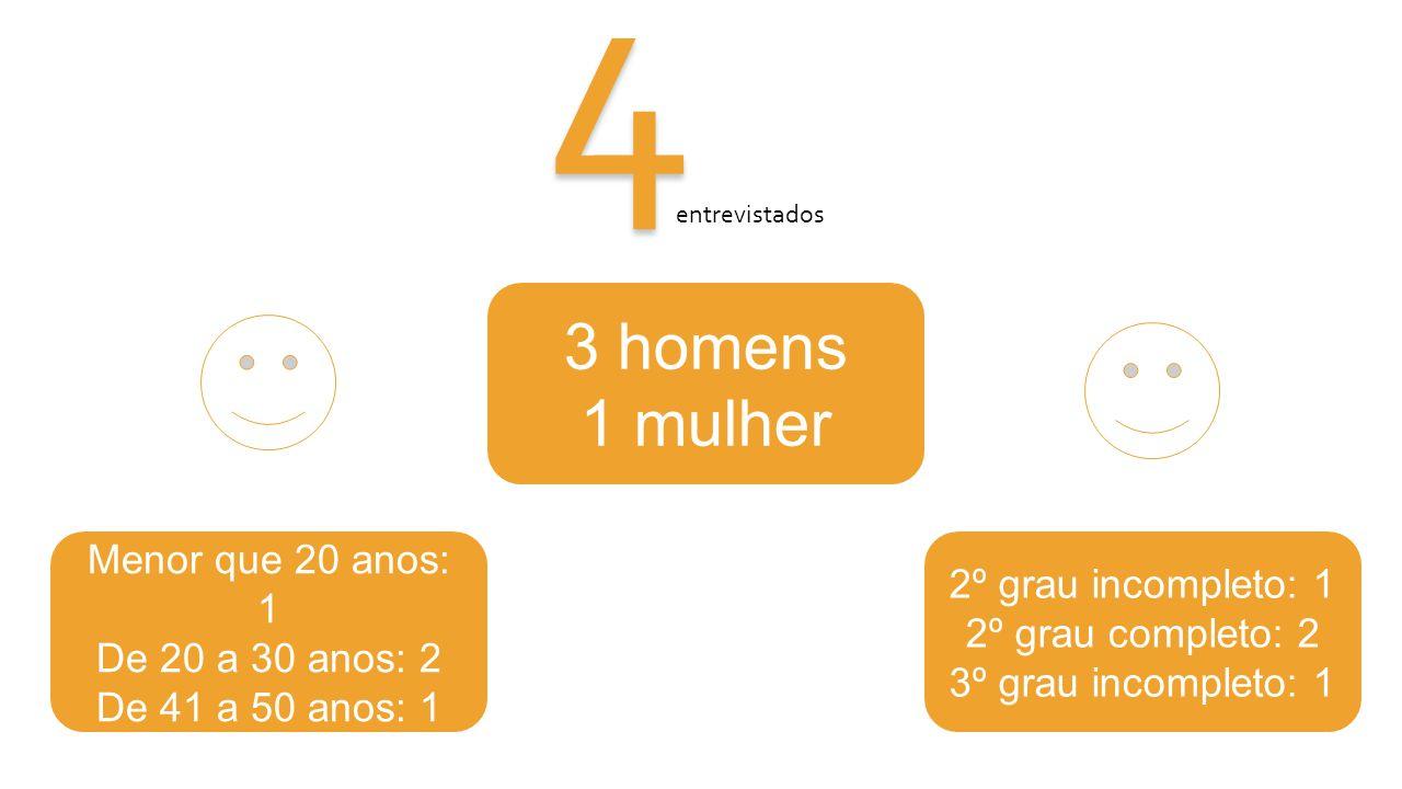 4 3 homens 1 mulher Menor que 20 anos: 1 De 20 a 30 anos: 2