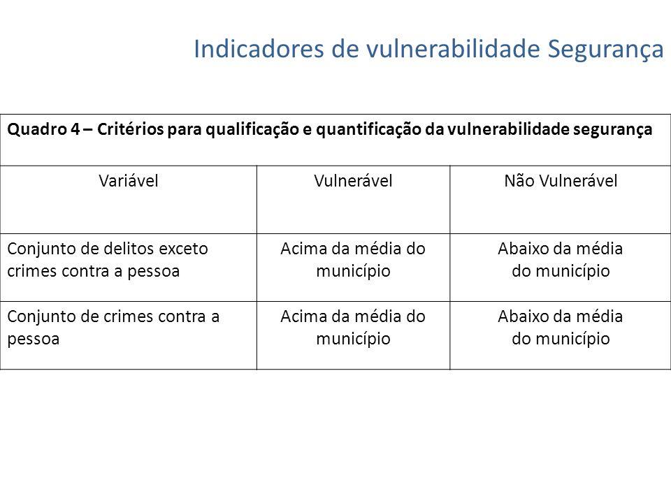 Indicadores de vulnerabilidade Segurança