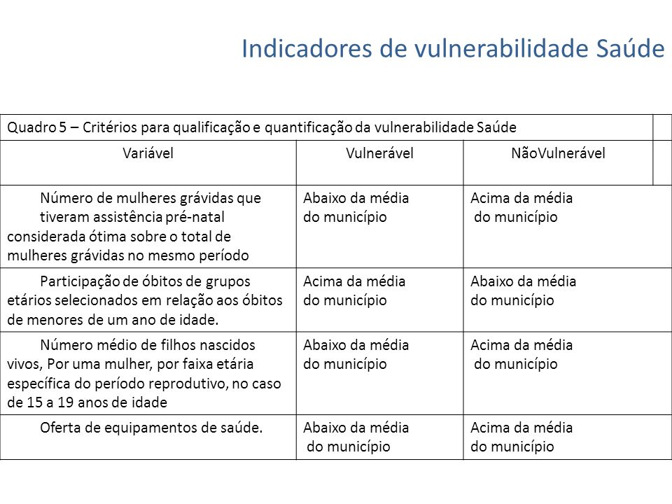 Indicadores de vulnerabilidade Saúde