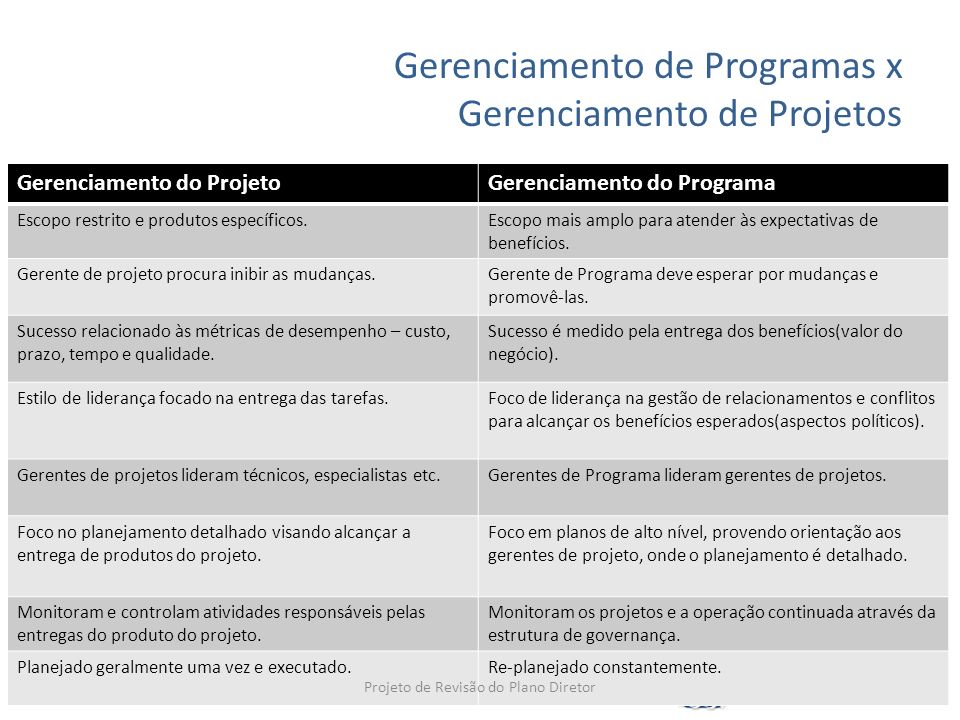 Gerenciamento de Programas x Gerenciamento de Projetos