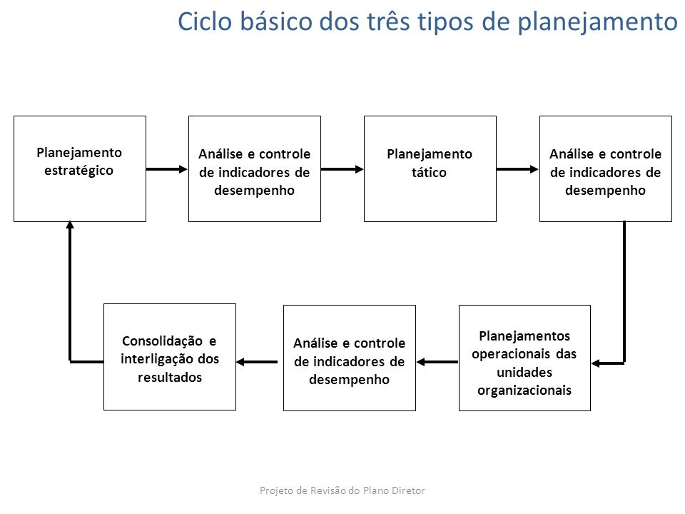Ciclo básico dos três tipos de planejamento