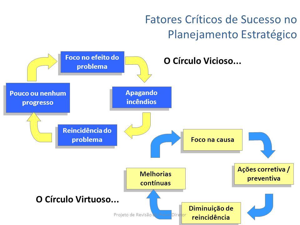 Fatores Críticos de Sucesso no Planejamento Estratégico