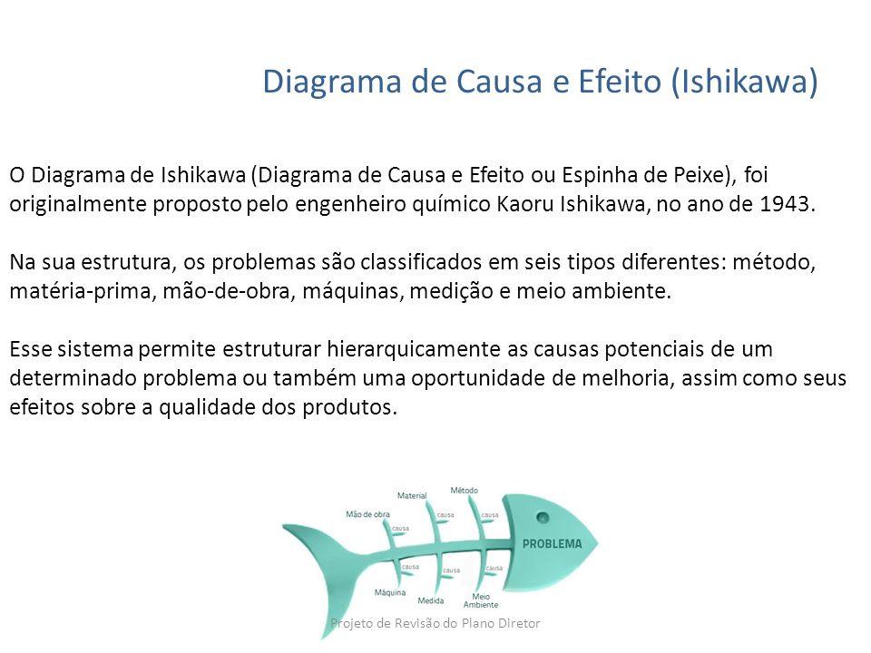 Diagrama de Causa e Efeito (Ishikawa)