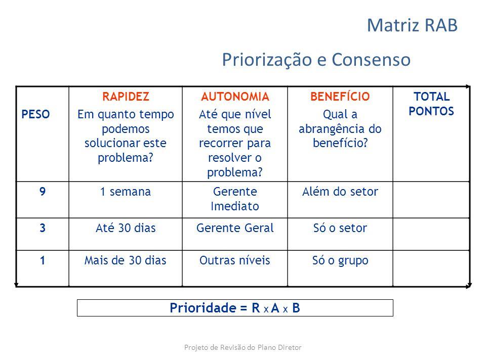 Priorização e Consenso