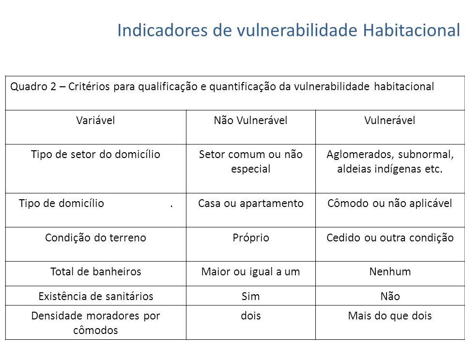 Indicadores de vulnerabilidade Habitacional