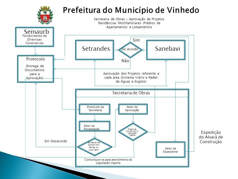 Prefeitura do Município de Vinhedo