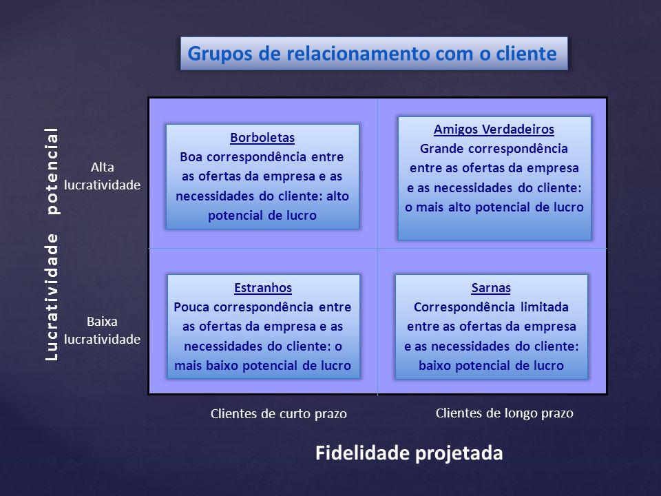 Grupos de relacionamento com o cliente
