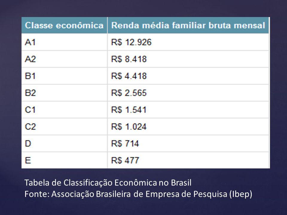 Tabela de Classificação Econômica no Brasil