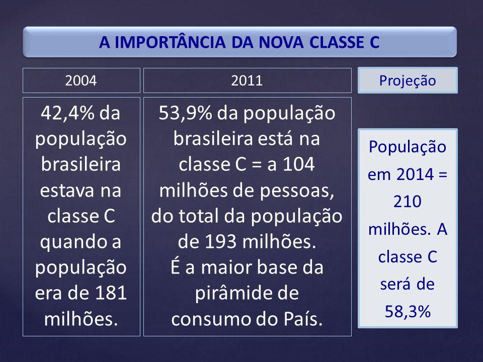 A IMPORTÂNCIA DA NOVA CLASSE C