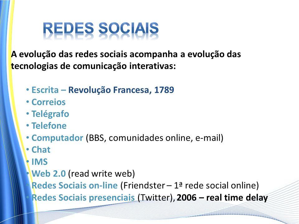 Redes sociais A evolução das redes sociais acompanha a evolução das tecnologias de comunicação interativas: