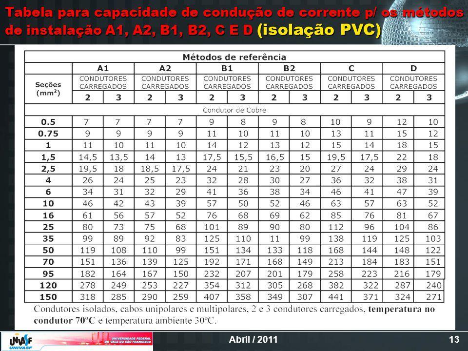 Tabela para capacidade de condução de corrente p/ os métodos de instalação A1, A2, B1, B2, C E D (isolação PVC)