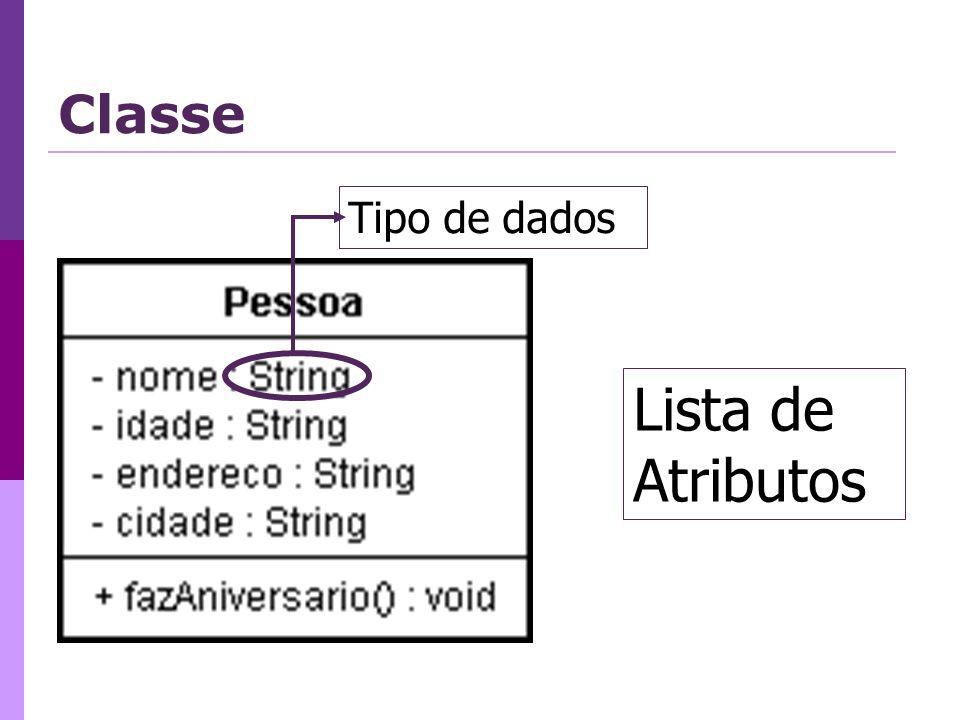 Classe Tipo de dados Lista de Atributos