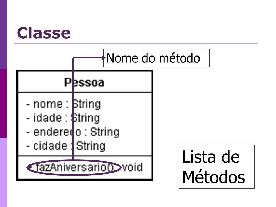 Classe Nome do método Lista de Métodos