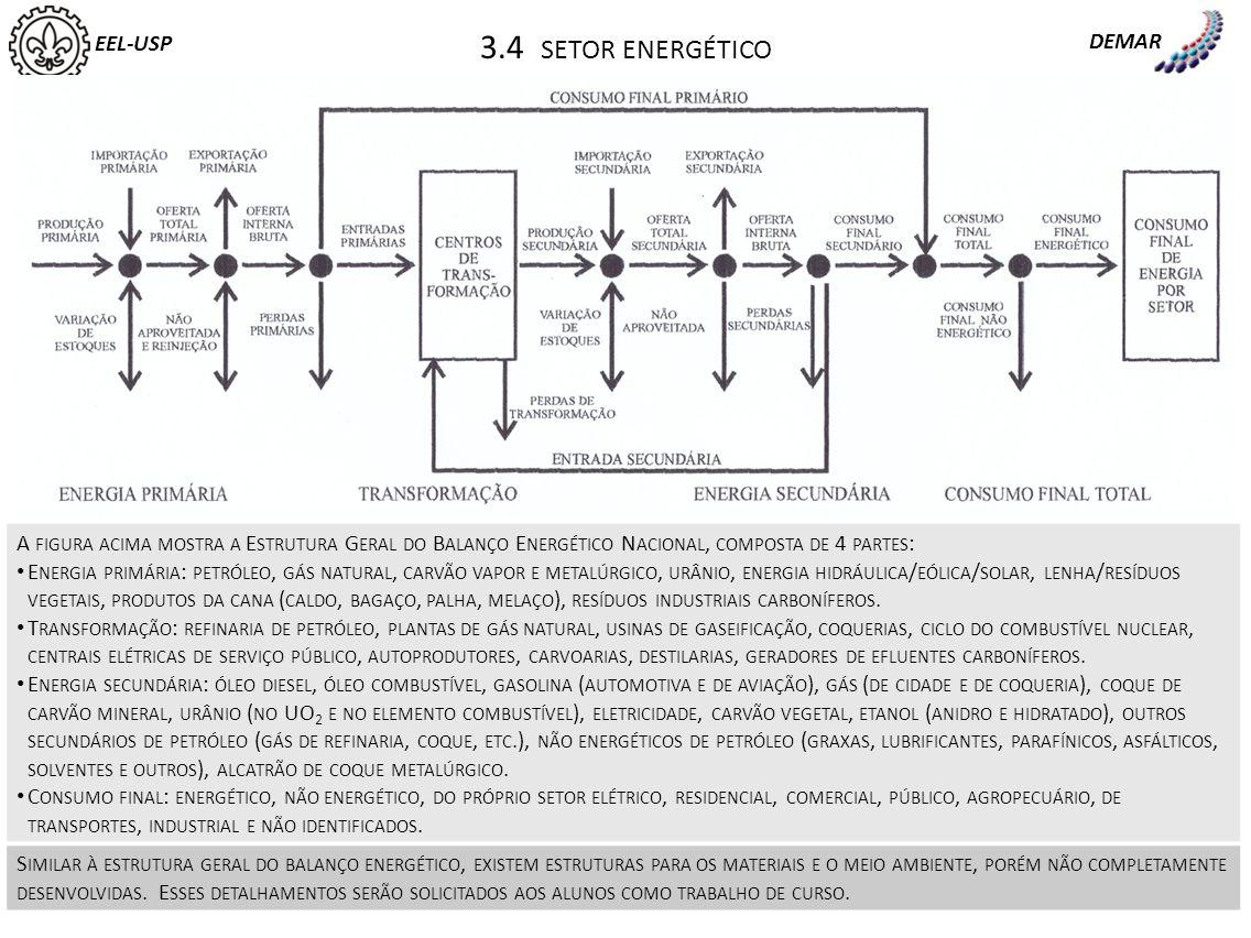 3.4 setor energético EEL-USP DEMAR