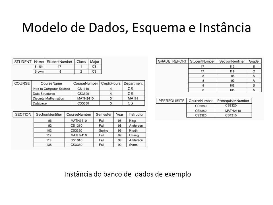 Modelo de Dados, Esquema e Instância